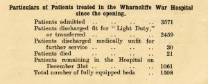 Wadsley patients treated Feb 1916 